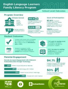 NCFLCollectiveImpact_infographic2